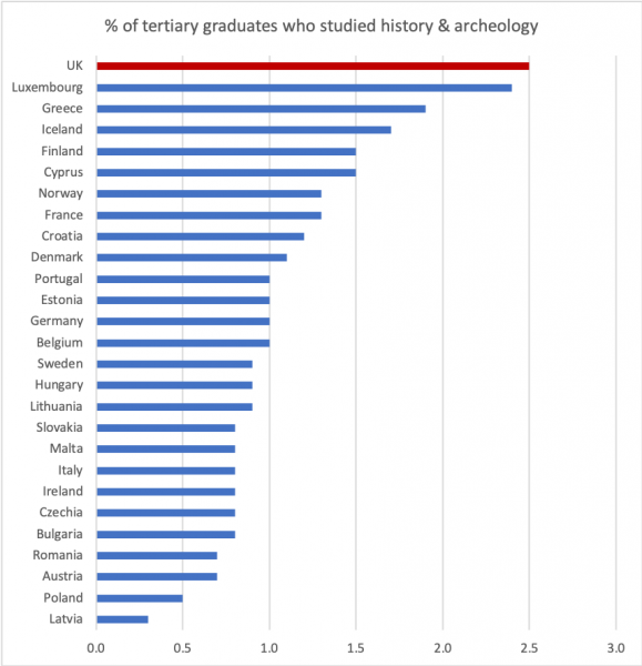 Proportion of European 2017 graduates who studied history and archeology