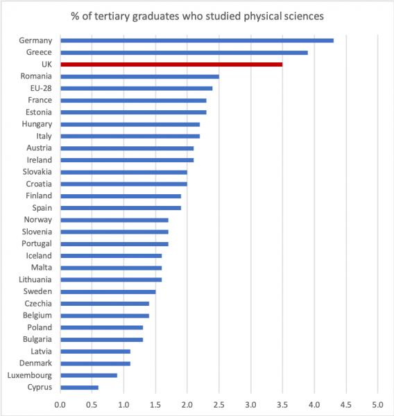 Proportion of EU 2017 graduates who studied physical sciences
