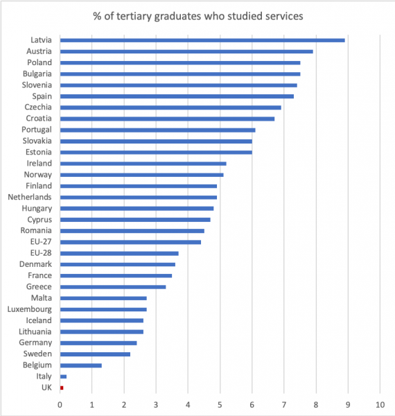 Proportion of European 2017 graduates who studied services
