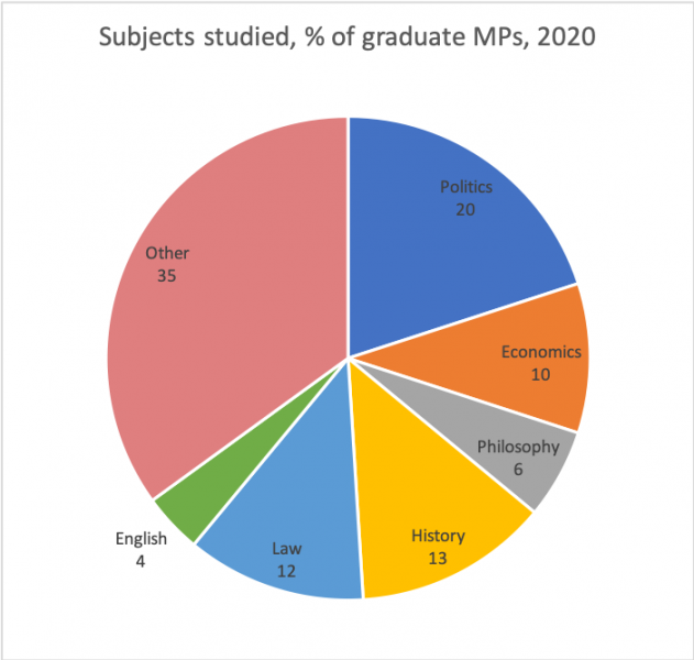 Subjects studied, % of graduate MPs, 2020