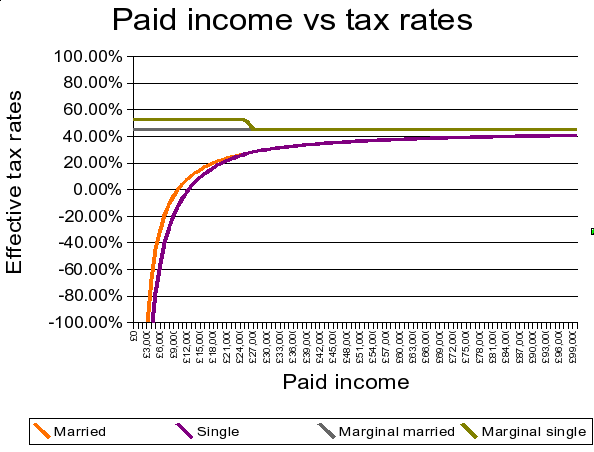 BIFT income vs effective tax-rate