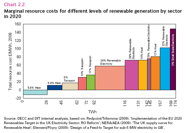 Marginal resource costs of renewable generation by sector in 2020