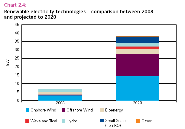 Chart of renewable electricity capacity in 2008 and 2020