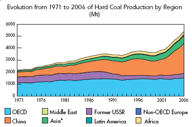 Global coal production, 1971-2006