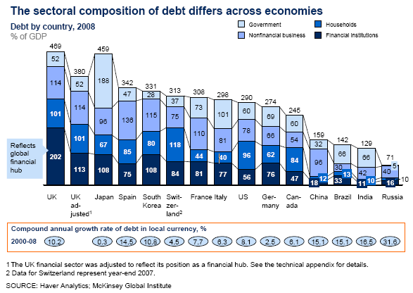 Chart of the sectoral composition of debt in major economies