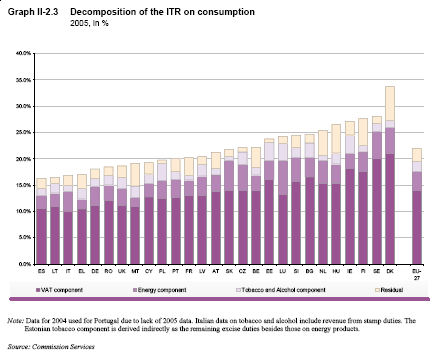 EU consumption taxes