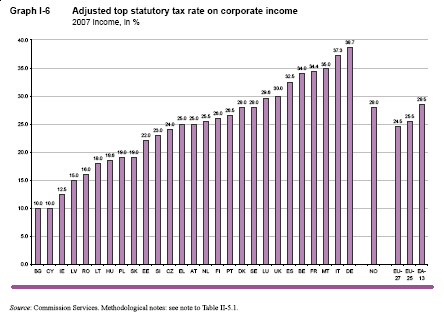 EU corporation tax rates