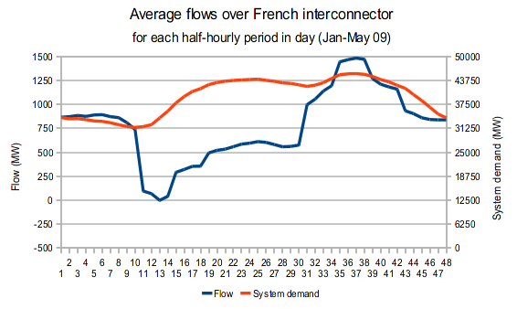 Flows over French interconnector for each half-hour period of day