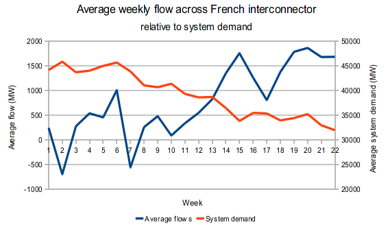Flows over French interconnector, weekly averages
