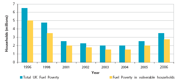 UK fuel poverty levels 1996-2006