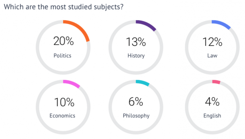 Which are the most studied subjects by MPs?
