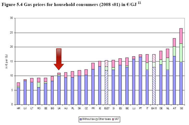 EU gas prices 2008