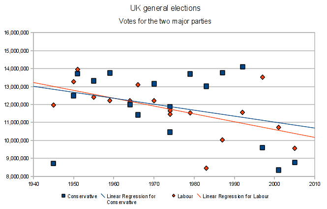 Graph of votes for 2 main parties in UK elections since 1945