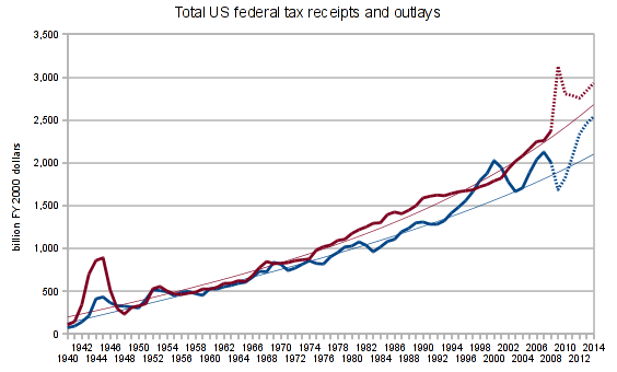 US federal tax receipts and outlays, 1940-2009, real (2000 dollars)