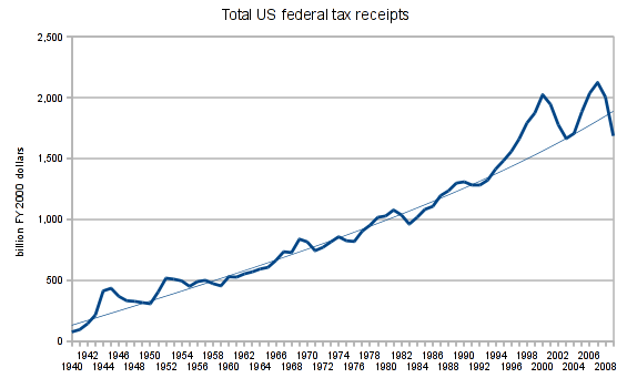 US tax receipts, 1940-2009, real (2000 dollars)