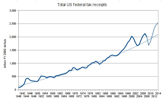 US tax receipts, 1940-2014, real (2000 dollars)
