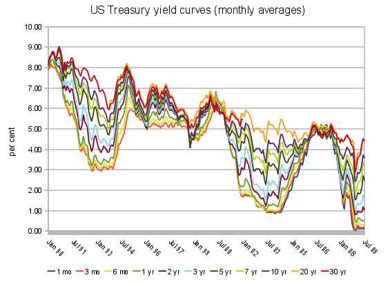 US Treasury yield curves, 1990-2009